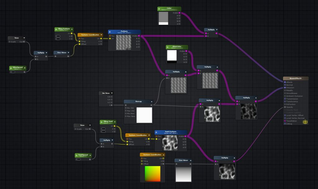Nodes that conforms the shader.